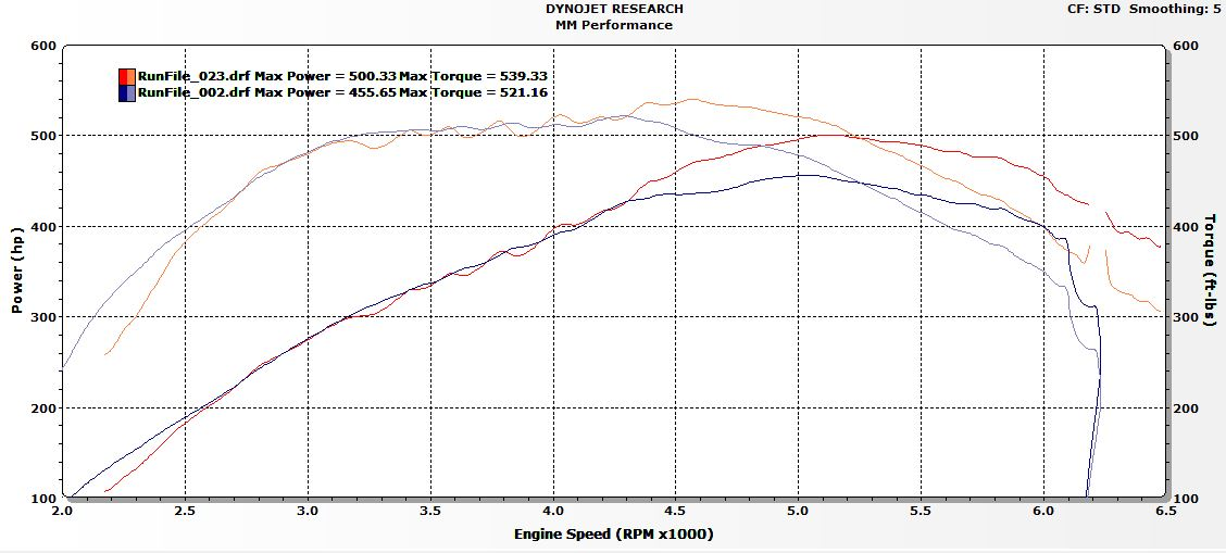 NEW* STock Turbo World Record, 500rwhp 540rwtq!!! - N54Tech